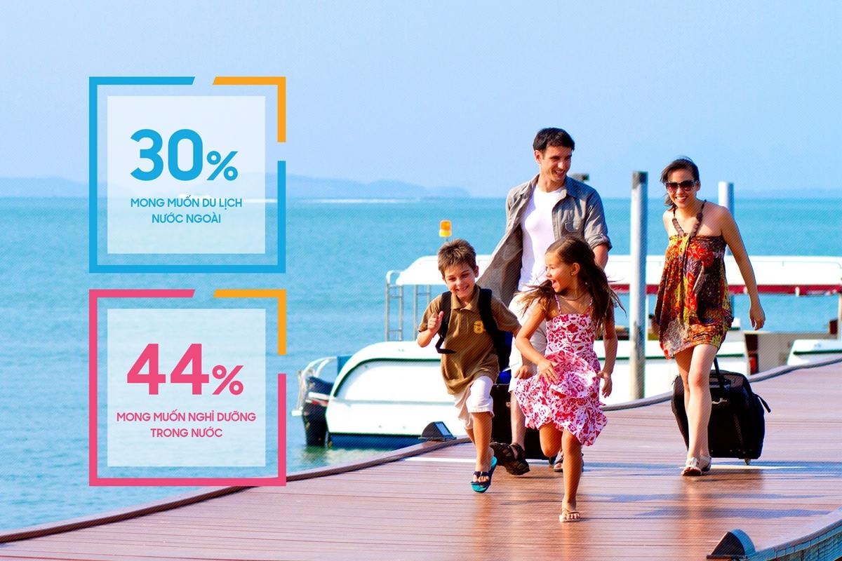 Số người thích du lịch trong nước vào dịp Tết có phần nhỉnh hơn so với du lịch nước ngoài