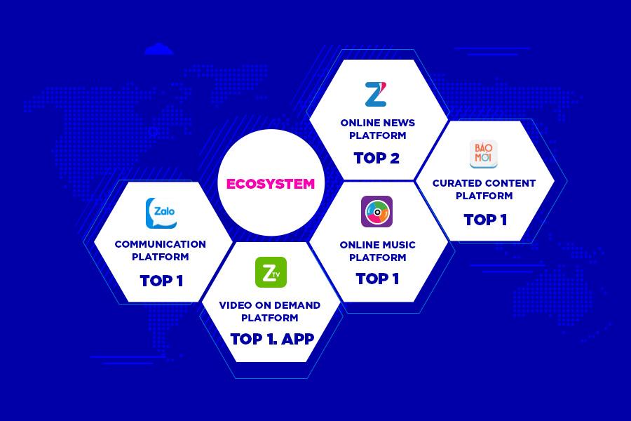 Hệ sinh thái toàn diện gồm Zalo, Zing (ZingMp3, Zing.vn, ZingTv) và Báo Mới tạo sự lan tỏa mạnh mẽ của chiến dịch