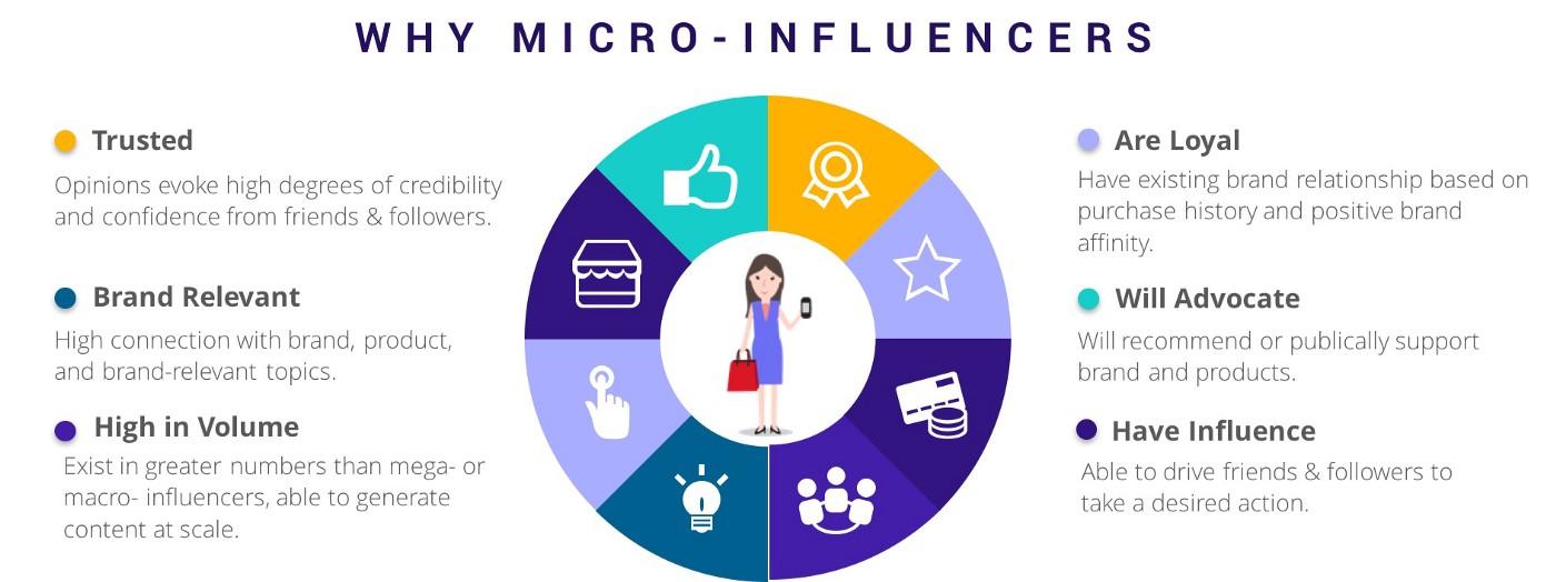 Hãy để micro-influencers của bạn có thể tự do sáng tạo. Nhưng vẫn có những nguyên tắc khi hợp tác. (Nguồn: Medium - Sidney)