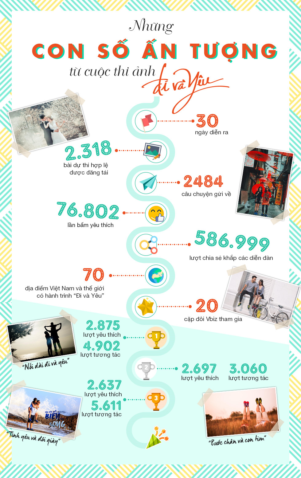 Kết quả ấn tượng từ giải pháp Content marketing trên Zing News