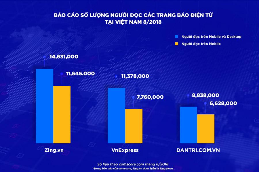 Zing.vn chính thức trở thành báo điện tử số 1 Việt Nam, bỏ xa các đối thủ.