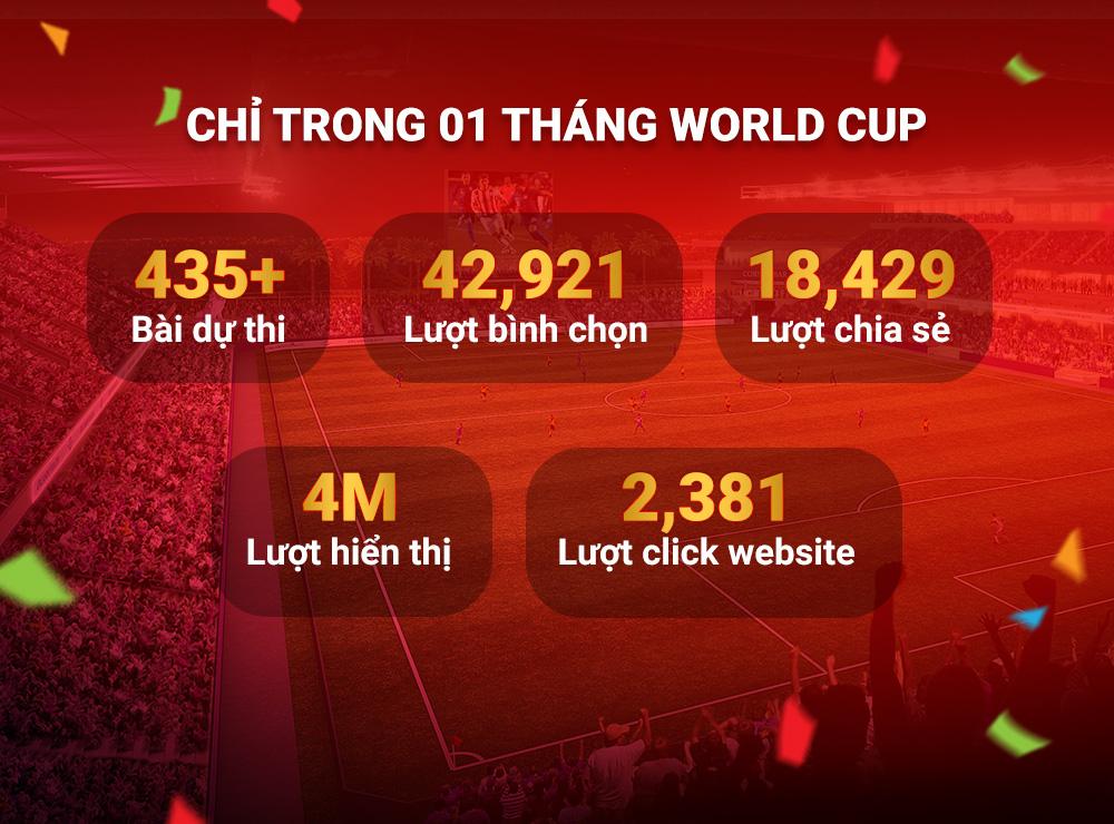 Thành tích đáng tự hào mà Adtima, Zing và Huawei đã cùng tạo ra chỉ trong 01 tháng World Cup