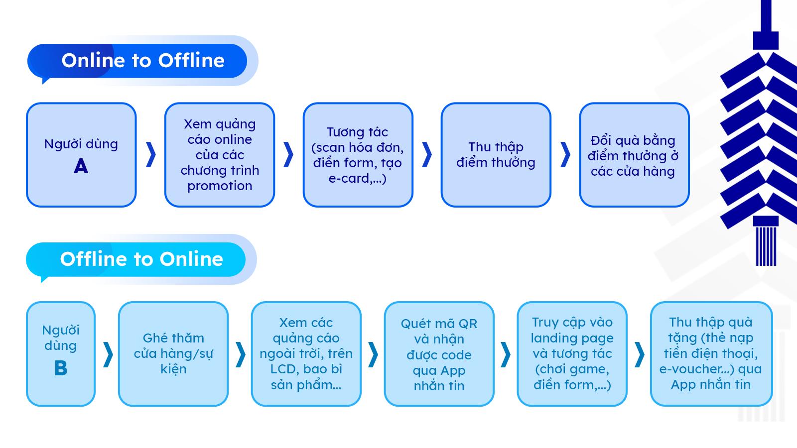 Hành trình O2O của người dùng